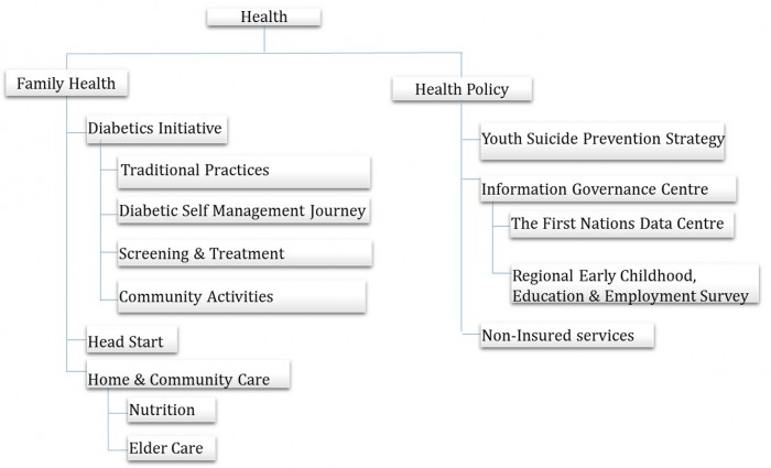 First Nations Health